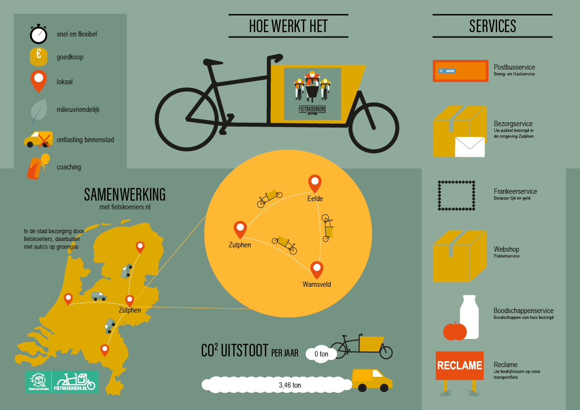 infographic fietskoeriers zutphen